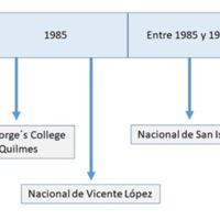 Gráfico 5: Primeros colegios IB en Argentina