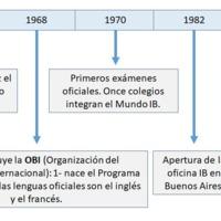 Gráfico 4: Bases y primeros años del Bachillerato Internacional