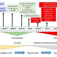 Gráfico 7: caso uno: adopción, adaptación e implementación y consolidación del PD.