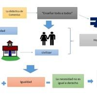 Equidad + Igualdad - Homogeneidad = Autonomía educativa