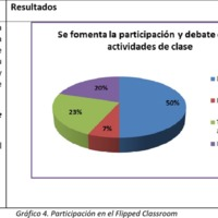 Gráfico 4: Participación en el Flipped Classroom