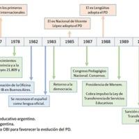 Gráfico 6: El BI en el sistema educativo argentino.