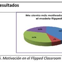 Gráfico 5: Motivación en el Flipped Clasroom